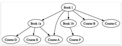 MOSAIC: Book to courses via xISBN