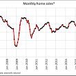 Canadian home sales edge up in September – CREA
