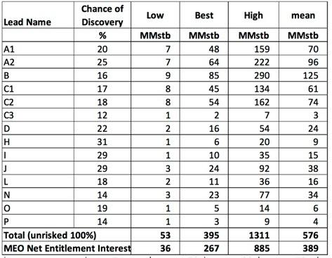 Resumen de los Recursos Prospectivos del Bloque 9 OSCA para Jugada de Capas Inferiores. Fuente MEO Australia