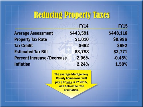 Reducing Property Tax