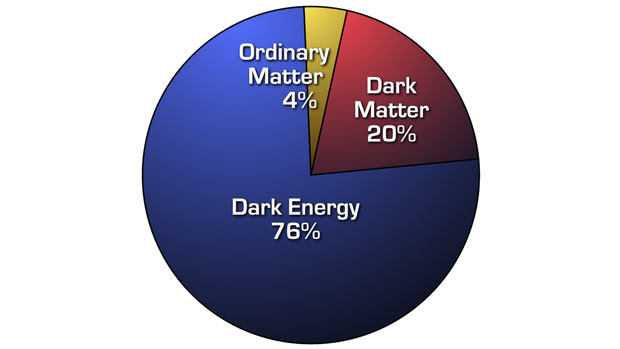 Image result for Distribution of Matter in the Universe