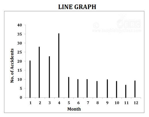 Line Graph, Bar Diagram and Histogram + PPT | easybiologyclass