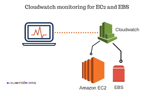 Cloudwatch monitoring configuration for EC2 and EBS