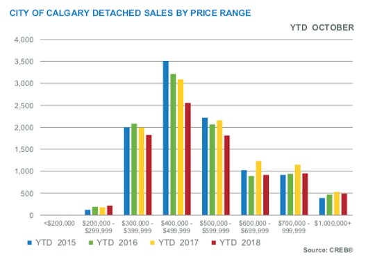Calgary Real Estate Market Statistics For October 2018