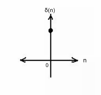 Unit impulse function