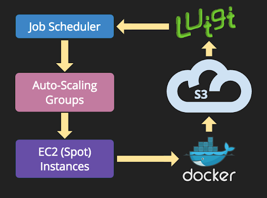 Petabyte-Scale Data Pipelines with Docker, Luigi and Elastic Spot Instances