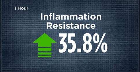 Inflammation:  The Simple Answer You Didn't Know About