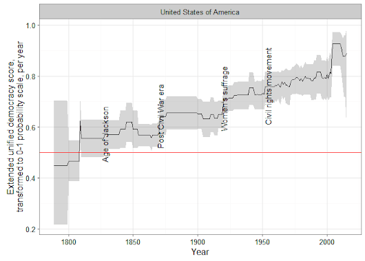 Artisanal Democracy Data: : A Quick and Easy Way of Extending the Unified Democracy Scores