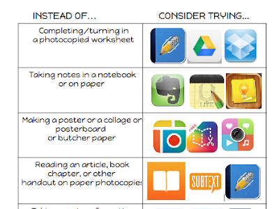 Interactive Visual Featuring 6 Tasks You Can Easily Do Using iPad