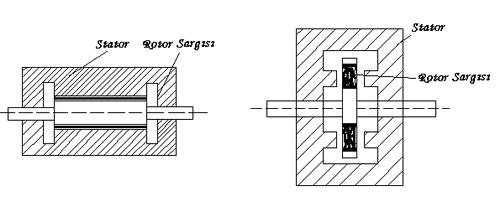 cấu trúc động cơ servo