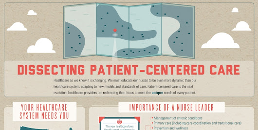 The Art Of Patient Care And The Trends | @