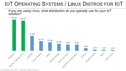 Ubuntu ranked as 2nd most used IoT OS by Eclipse Foundation survey