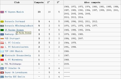 Títulos_por_clubes_de la_Bundesliga_1964_2014