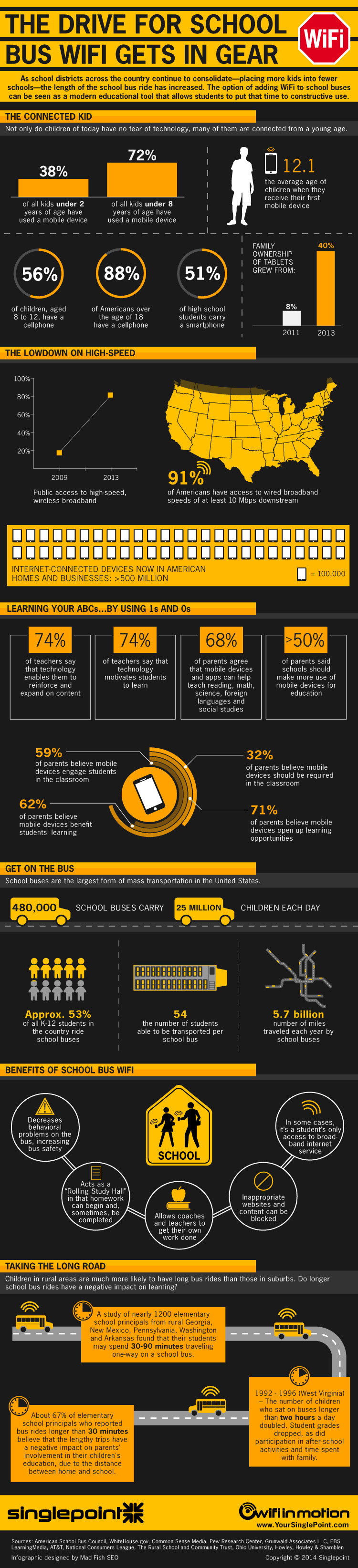 Infographic: The Drive for School Bus Wifi Gets in Gear