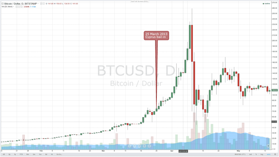 bitcoin to bank account usa