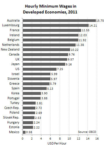 File:Hourly Minimum Wages in Developed Economies, 2011.jpg