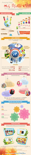 Amazing things only mothers do [Infographic]
