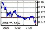 Enable images to view CADUSD chart