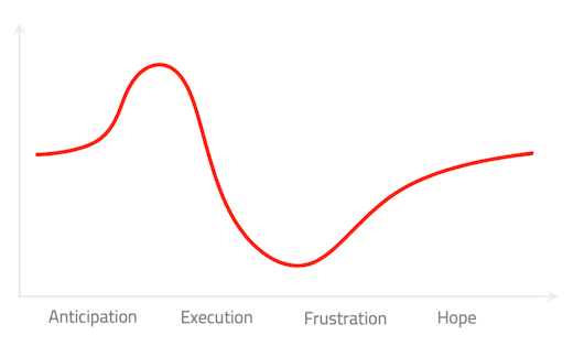 Mobile Automation Hype Cycle