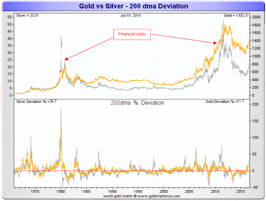 When China Confiscates Gold- Get Silver like JPM
