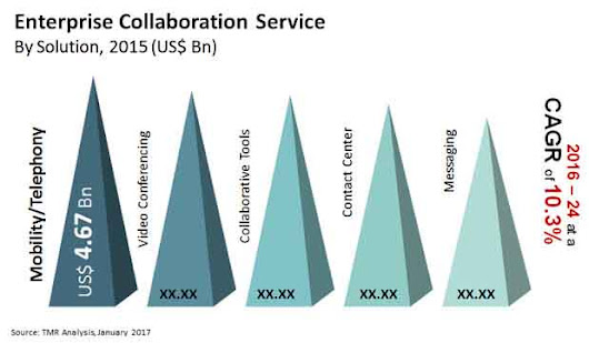 Enterprise Collaboration Service Market - Global Industry Analysis, Size, Share, Growth, Trends 2024