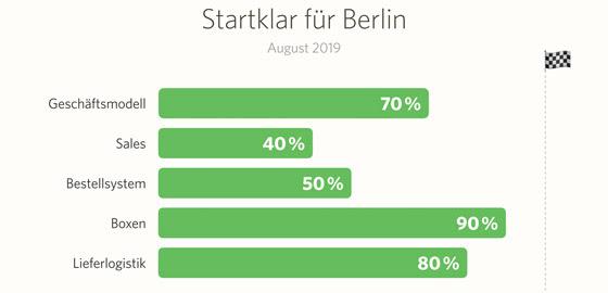 Startklar für Berlin