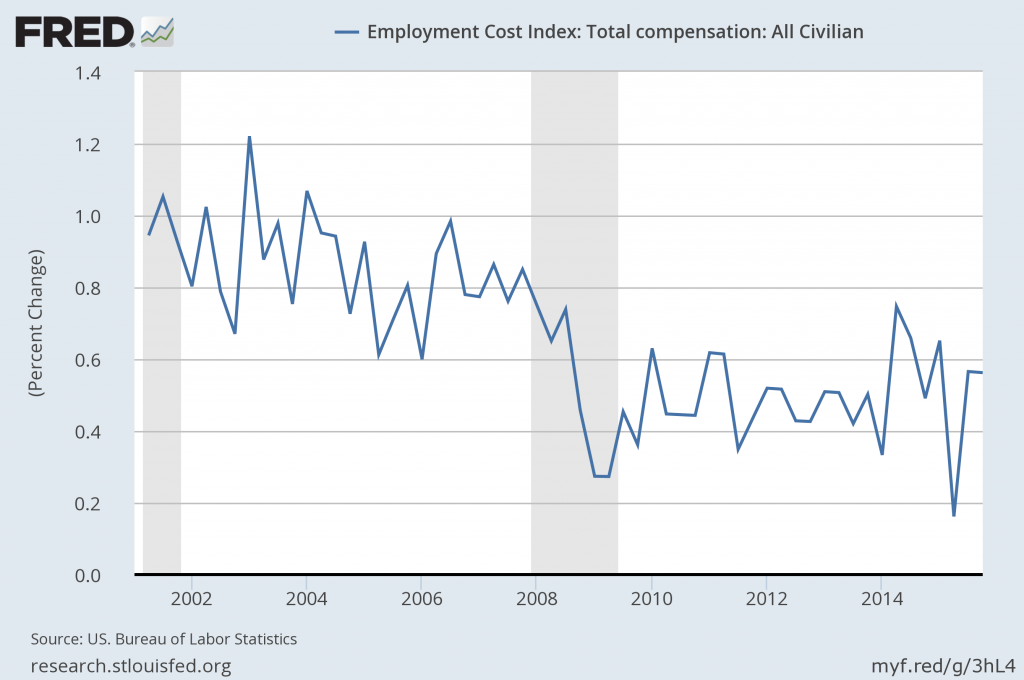 Employment Cost Index Percent Change From Last Quarter