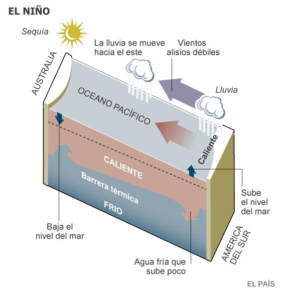 """FENOMENO CLIMATICO """"EL NIÑO"""""""