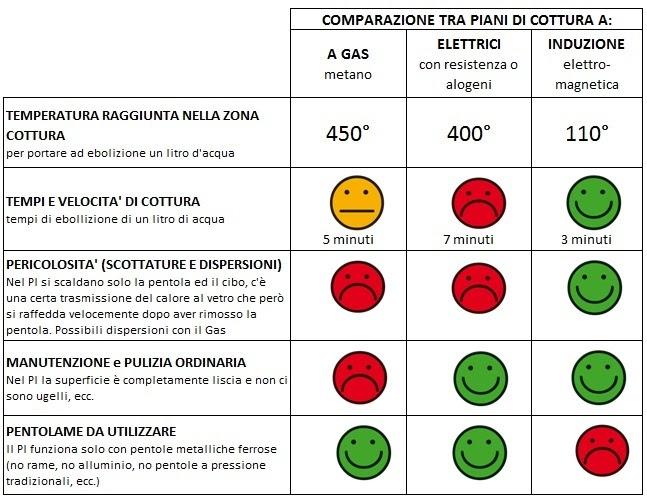 Casa moderna roma italy pentole per fornelli ad induzione - Pentole ad induzione ikea ...