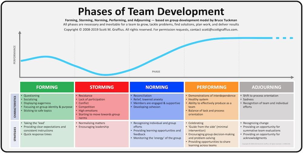 Use Tuckman's Model of Team Dynamics | Agile Scrum Guide ...