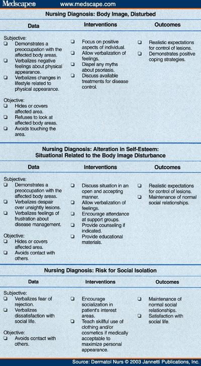 Nursing Diagnosis: Examples Of Psychosocial Nursing Diagnosis