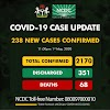 Number Of Active Covid19 Cases Reach 2170 As 238 New Cases Have Been Confirmed