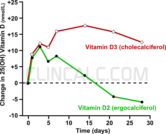 "It's Time to Say ""Goodbye"" to Vitamin D2 (ergocalciferol) - ClinCalc.com"