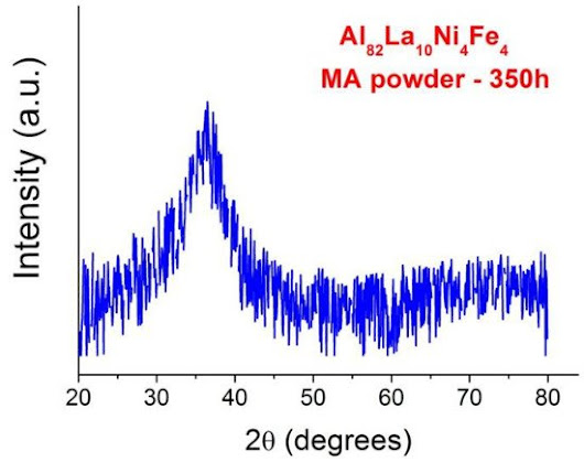 Crystallization Kinetics and Consolidation of Al82La10Fe4Ni4 Glassy Alloy Powder by Spark Plasma Sintering