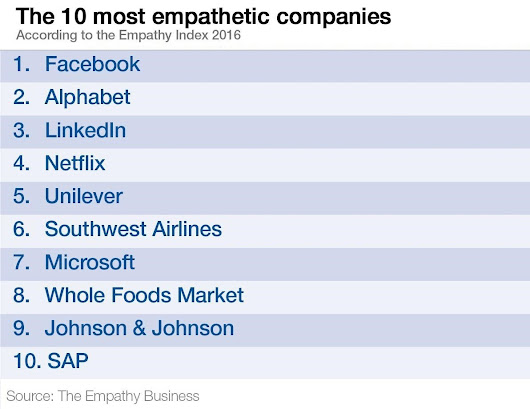 10 companies that are great at empathy