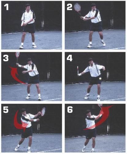 Cara Memegang Raket Tenis : memegang, raket, tenis, Olahraga, Tenis, Lapangan:, Dasar, Bermain, Lapangan