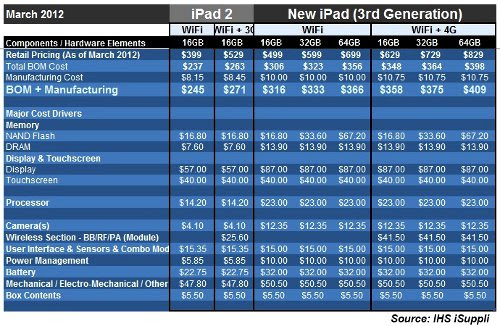 iPad 2012 cost on Outdated Penang Uncle blogspot dot com