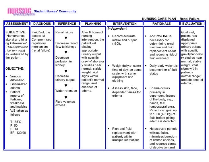 Nursing crib.com nursing care plan renal failure   Nanda ...