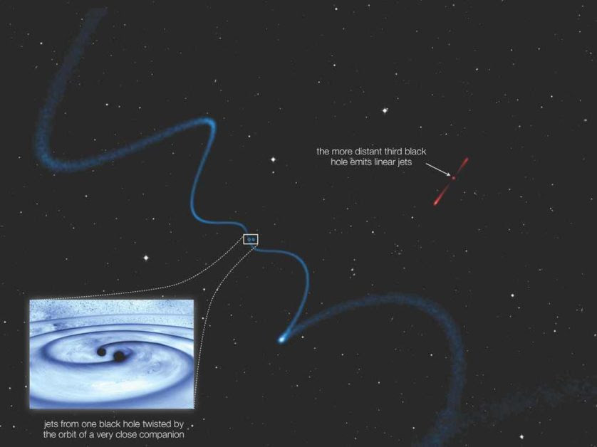 Os dois buracos negros mais próximos emitem jatos ondulados, enquanto o terceiro buraco negro no trio está mais distante, emitindo jatos lineares