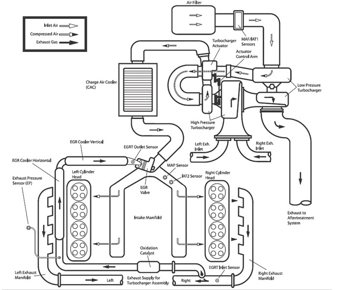 67 Powerstroke Cooling System Diagram