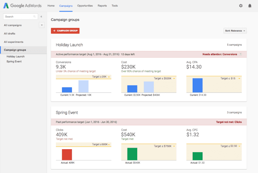 Google rolls out Campaign Groups in AdWords