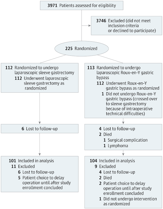 Effect of Laparoscopic Sleeve Gastrectomy vs Laparoscopic Roux-en-Y Gastric Bypass on Weight Loss in Patients With Morbid Obesity: The SM-BOSS Randomized Clinical Trial