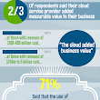What Business Executives Have to Say About Cloud Computing