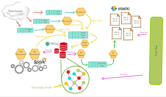 Relevant Search Leveraging Knowledge Graphs with Neo4j
