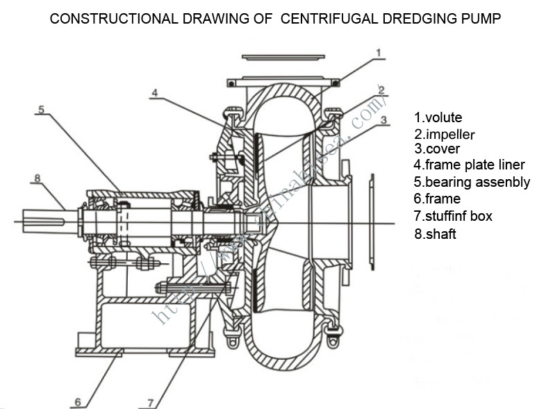 55+ Inspirasi Centrifugal Pump Drawing, Centrifugal Pump