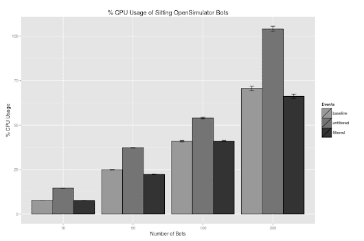 Optimizing OpenSimulator, Part I | Tagide