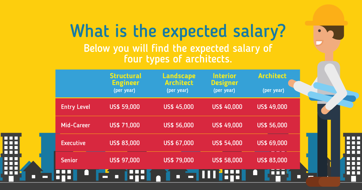 Architect Salary In Germany