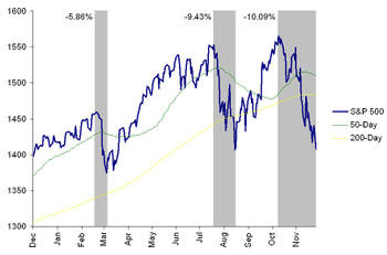 2007_correction_breakdown
