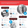 Infographic of the week : Top 10 blogs every B2B Marketers should read | B2B Marketing Insights