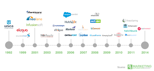 The History and Timeline of Marketing Automation | Marketing Automation Insider